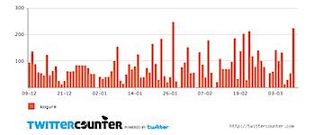 201003102twittercounter.chart.png