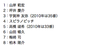 浦和レッズ・全選手の背番号(2011シーズン)
