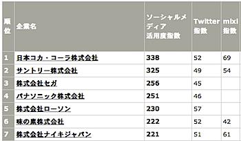 AMN「ソーシャルメディア活用企業トップ50」発表