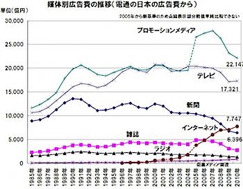 2010年の日本の広告費、インターネットは約1割増