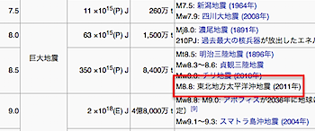 「東北地方太平洋沖地震」はマグニチュード8.8=巨大地震