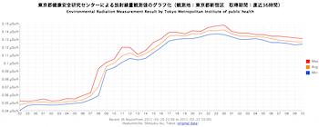 東京都健康安全研究センターによる放射線量観測値のグラフ化