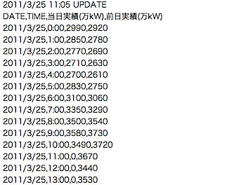 東京電力、電気使用状況データをCSVで公開 → アプリを募集中