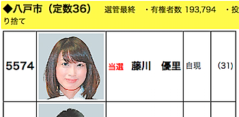 """""""美人過ぎる市議""""藤川優里、八戸市議選でトップ当選"""