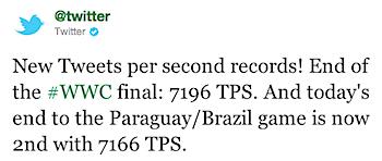 サッカー女子ワールドカップ決勝でツイッターが毎秒7,196ツイートの新記録達成