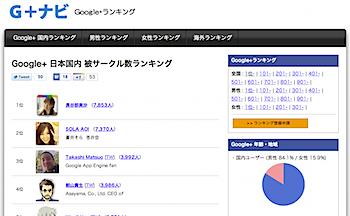 Google+のフォロワー数ランキング「G+ナビ」