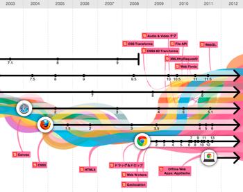 【Google Chrome 3周年】ウェブ技術とブラウザの進化を説明する「The evolution of the web」