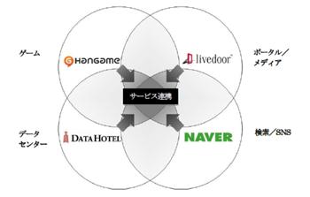 NHN Japan、ネイバー、ライブドアが経営統合