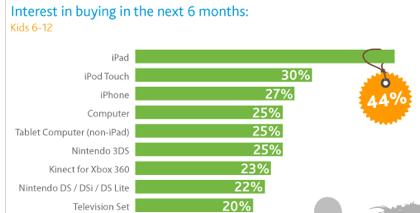 アメリカの子供たちがクリスマスに欲しい家電は「iPad」