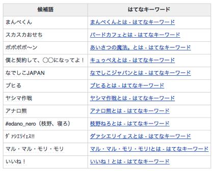 「ネット流行語大賞2011」候補12語が決まる「ダァシエリイェス!!」「ヤシマ作戦」など