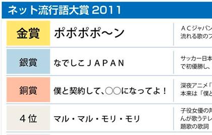 ネット流行語大賞2011「ポポポポ~ン」