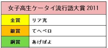女子高生ケータイ流行語大賞2011「リア充」