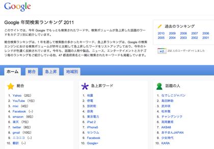 Google年間検索ランキング2011、1位のキーワードは?