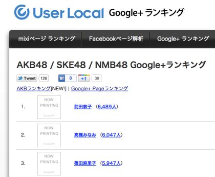 ユーザーローカル、AKB48/SKE48/NMB48のGoogle+ランキングを公開