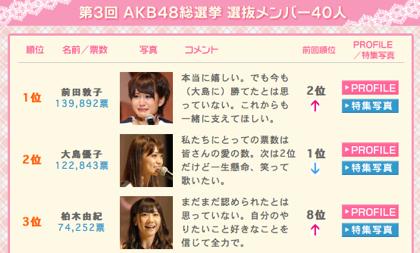 【AKB48】総選挙とGoogle+の順位を比較してみた