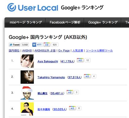 ユーザーローカル「Google+ 国内ランキング」(AKB以外)