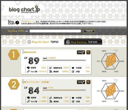 ブログの特徴や影響力を解析する「ブログチャート」リニューアル