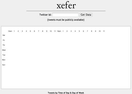 ツイートしている時間と曜日を視覚化する「Twitter Charts」