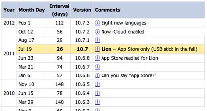 「Mac OS X」過去の全リリース日と間隔のまとめ