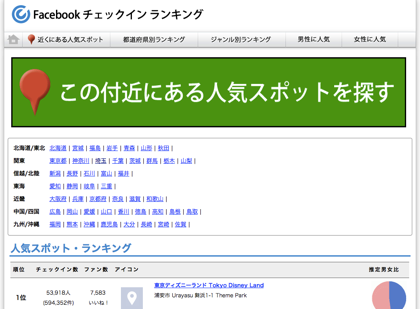 Facebookの人気スポットが分かる「Facebookチェックインランキング」