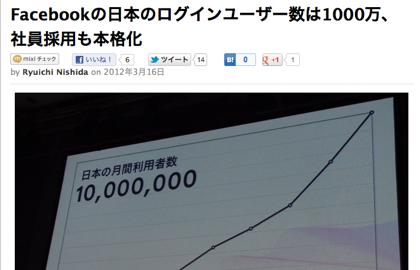 「Facebook」月間ログインユーザ数が1,000万を突破