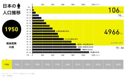 【1950-2050年】日本の人口推移が分かりやすいインフォグラフィック