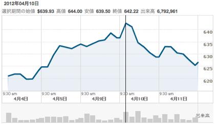 Apple、時価総額が過去最高となる6,000億ドル突破
