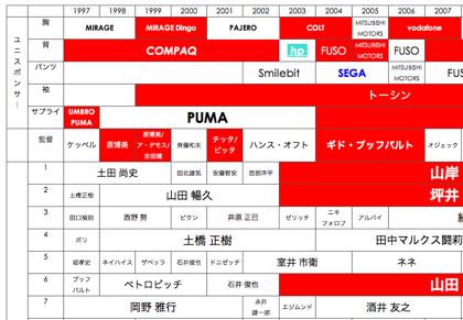 浦和レッズ歴代監督・選手・ユニスポンサーまとめ一覧