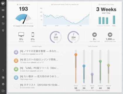 「Chartbeat」ウェブ版のデザインがリニューアル