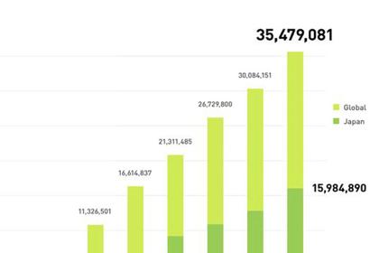「LINE」登録ユーザ数が3,500万人を突破