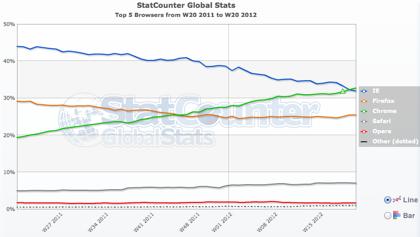 「Google Chrome」ウェブブラウザシェアでIEを抜いて1位に