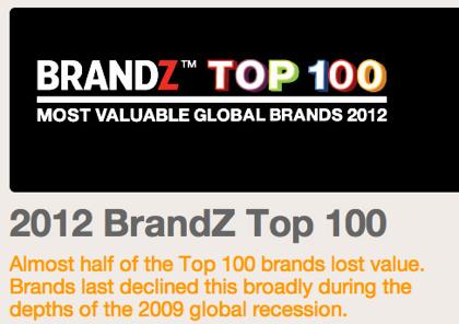 Apple、ブランド価値ランキングで2年連続1位に