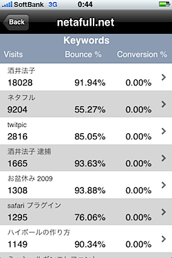 Google_Analytics_iPhone_786.PNG