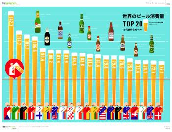 世界のビール消費量トップ20