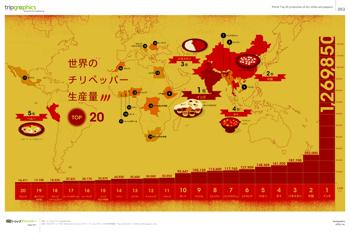 世界のチリペッパー生産量のインフォグラフィック