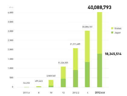 「LINE」ユーザ数が4,000万人突破(国内ユーザは1,800万人)
