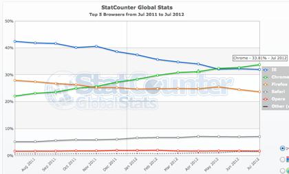「Google Chrome」ウェブブラウザのシェアで世界1/3に