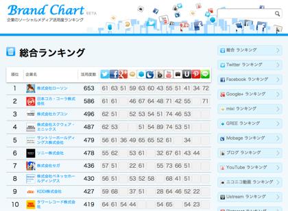 企業のソーシャルメディア活用度のランキング「ブランドチャート」