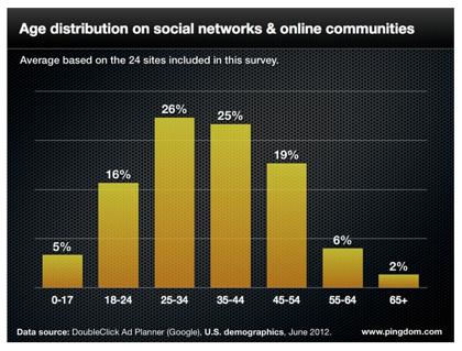 ソーシャルメディアのデモグラフィックデータ