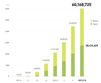 「LINE」ユーザ数が6,000万人突破(国内ユーザは2,800万人)