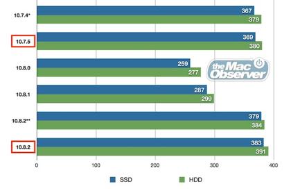 「OS X Mountain Lion」10.8.2でバッテリ駆動時間が戻る