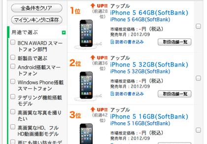【iPhone 5】携帯電話売れ筋ランキングで1〜5位を独占(1〜3位はソフトバンク)