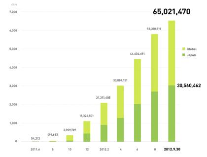 「LINE」ユーザ数が6,500万人突破(国内ユーザは3,000万人)