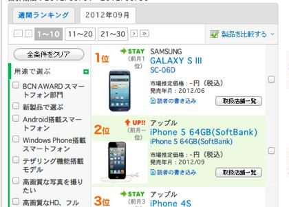 【iPhone 5】BCNランキング、9月の携帯電話売れ筋ランキング2位に「iPhone 5(SB)」ランクイン