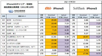 【iPhone 5】スピードテスト、全国的にau版が優勢