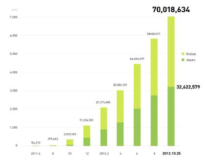「LINE」ユーザ数が7,000万人突破(国内ユーザは3,200万人)