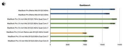 「MacBook Pro 13インチ Retina」と「MacBook Pro 15インチ Retina」は倍近く性能が違う!?