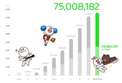 「LINE」ユーザ数が7,500万人突破(国内ユーザは3,400万人)