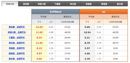【iPhone 5】関東全域349カ所でLTE速度調査 → ソフトバンクが優勢