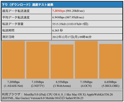 【iPhone 5】テザリングでのスピードテスト(WiFi/Bluetooth)